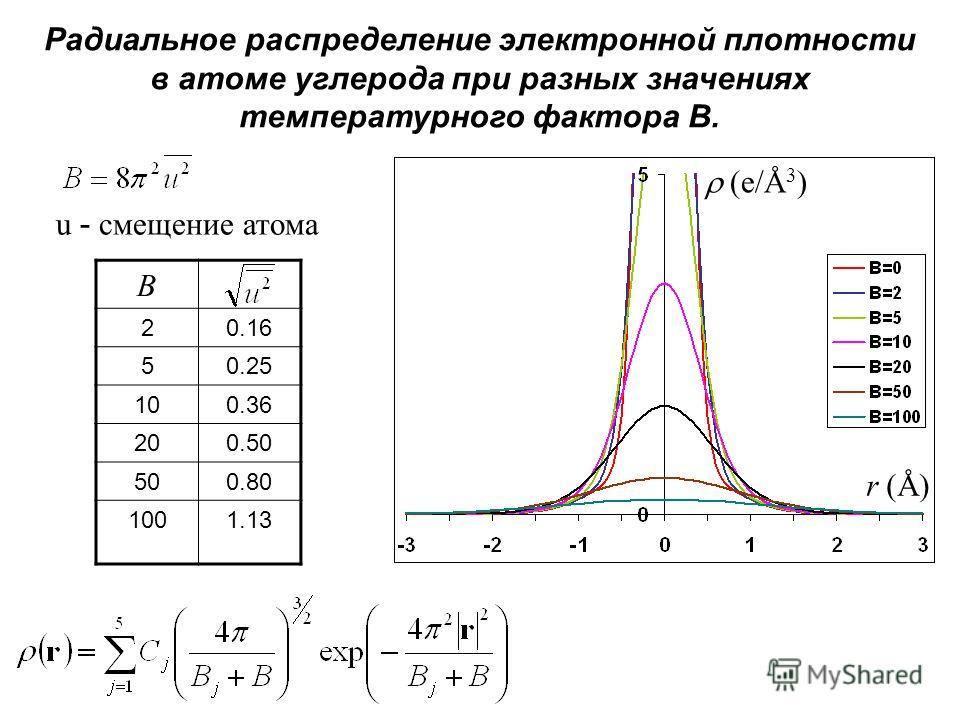 Радиальное распределение электронной плотности в атоме углерода при разных значениях температурного фактора B. (e/Å 3 ) r (Å) u - смещение атома B 20.16 50.25 100.36 200.50 500.80 1001.13
