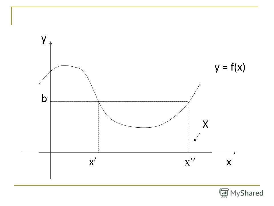 y x b х х X y = f(x)