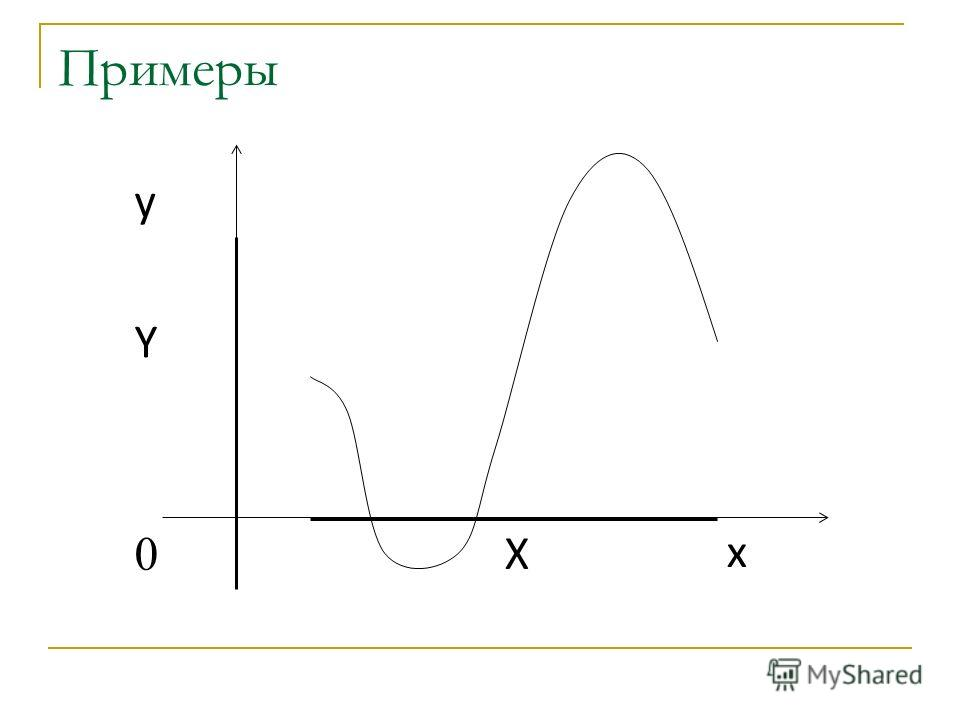 Примеры x y Y X 0