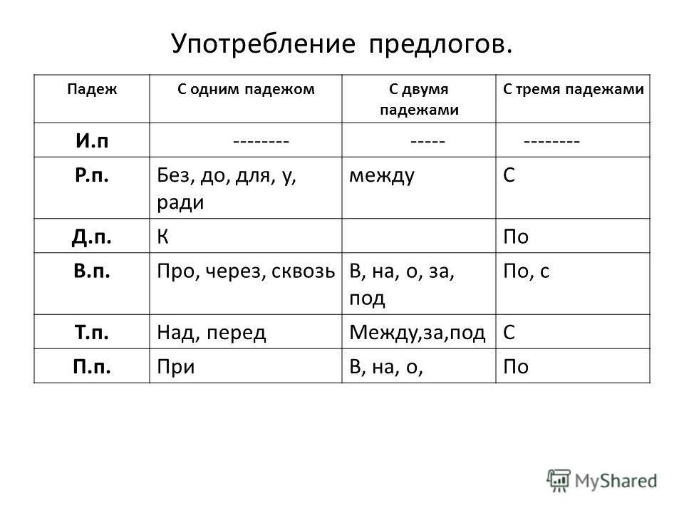 Употребление предлогов. ПадежС одним падежомС двумя падежами С тремя падежами И.п -------- ----- -------- Р.п.Без, до, для, у, ради междуС Д.п.КПо В.п.Про, через, сквозьВ, на, о, за, под По, с Т.п.Над, передМежду,за,подС П.п.ПриВ, на, о,По