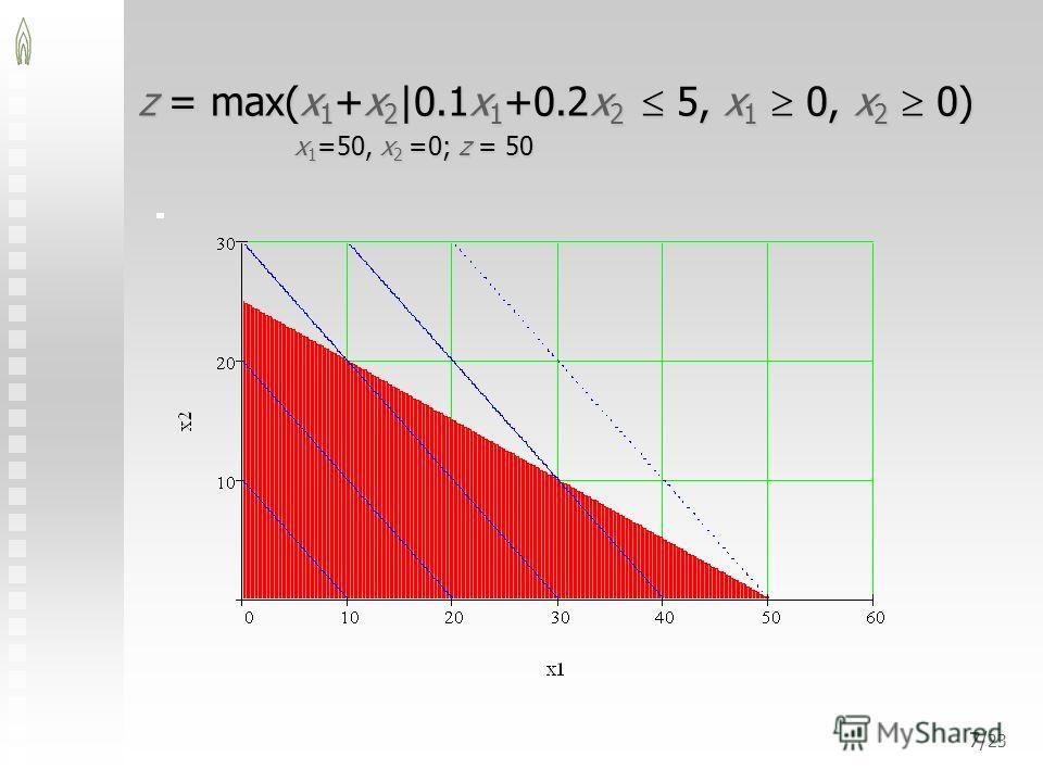7/ 23 z = max(x 1 +x 2 |0.1x 1 +0.2x 2 5, x 1 0, x 2 0) x 1 =50, x 2 =0; z = 50