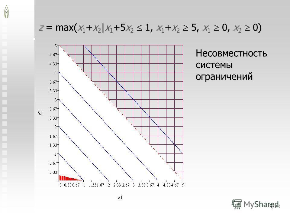 9/ 23 z = max(x 1 +x 2 |x 1 +5x 2 1, x 1 +x 2 5, x 1 0, x 2 0) Несовместность системы ограничений