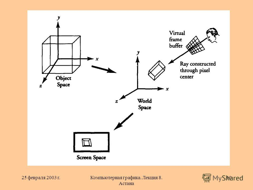 25 февраля 2003 г.Компьютерная графика. Лекция 8. Астана 10