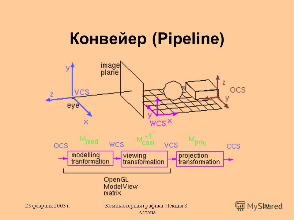 25 февраля 2003 г.Компьютерная графика. Лекция 8. Астана 20 Конвейер (Pipeline)
