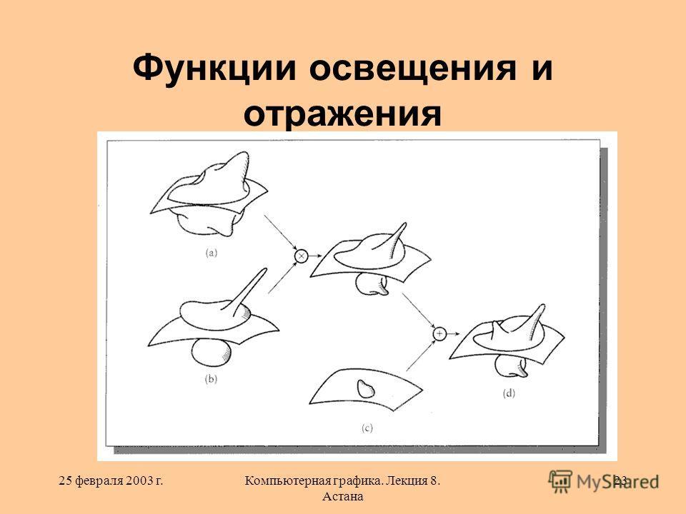 25 февраля 2003 г.Компьютерная графика. Лекция 8. Астана 23 Функции освещения и отражения