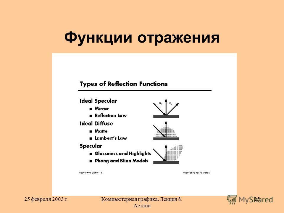25 февраля 2003 г.Компьютерная графика. Лекция 8. Астана 25 Функции отражения