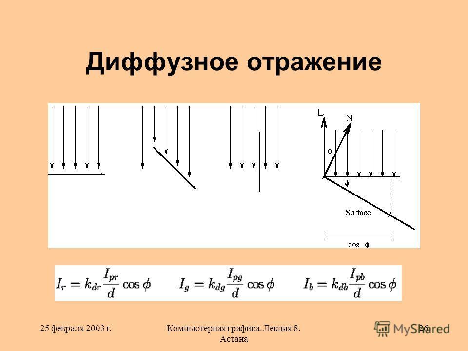 25 февраля 2003 г.Компьютерная графика. Лекция 8. Астана 26 Диффузное отражение