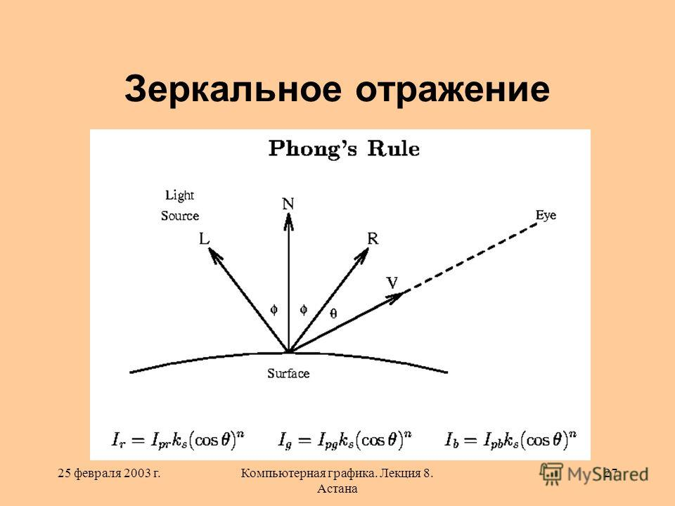 25 февраля 2003 г.Компьютерная графика. Лекция 8. Астана 27 Зеркальное отражение