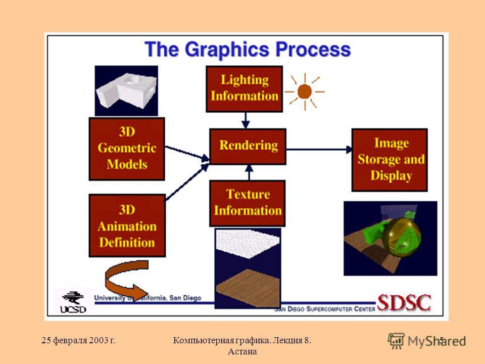 25 февраля 2003 г.Компьютерная графика. Лекция 8. Астана 5