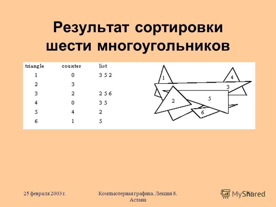25 февраля 2003 г.Компьютерная графика. Лекция 8. Астана 53 Результат сортировки шести многоугольников