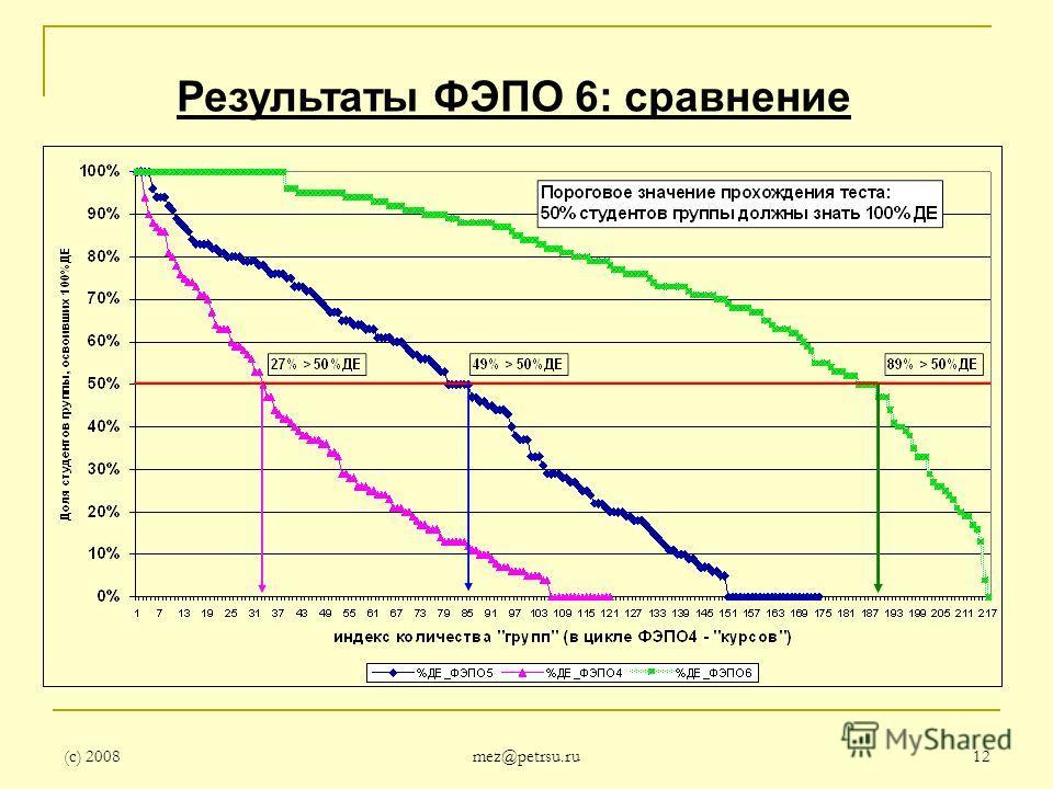 (с) 2008 mez@petrsu.ru 12 Результаты ФЭПО 6: сравнение