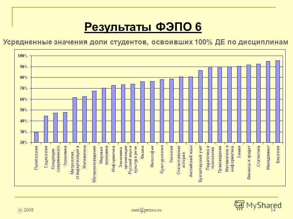 (с) 2008 mez@petrsu.ru 14 Результаты ФЭПО 6 Усредненные значения доли студентов, освоивших 100% ДЕ по дисциплинам