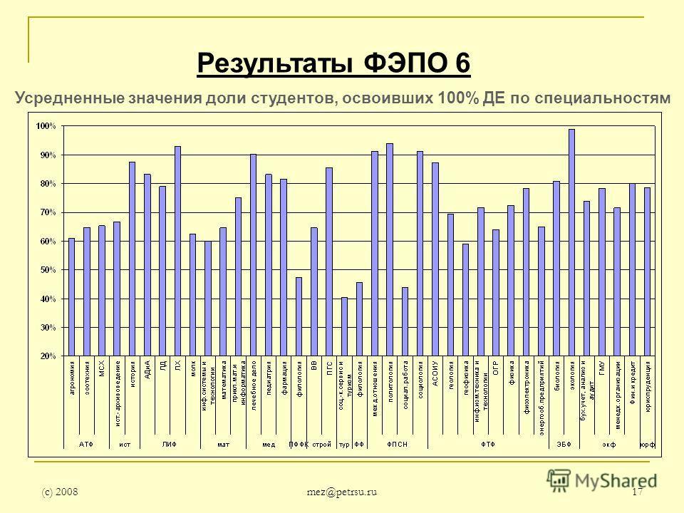(с) 2008 mez@petrsu.ru 17 Усредненные значения доли студентов, освоивших 100% ДЕ по специальностям Результаты ФЭПО 6