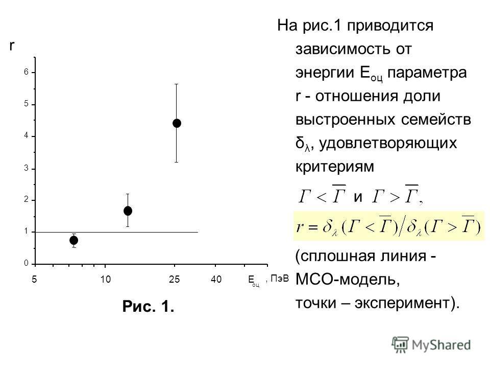 Рис. 1. На рис.1 приводится зависимость от энергии Е оц параметра r - отношения доли выстроенных семейств δ λ, удовлетворяющих критериям и (сплошная линия - МСО-модель, точки – эксперимент). 10 0 1 2 3 4 5 6 r 5 10 25 40 E оц, ПэВ