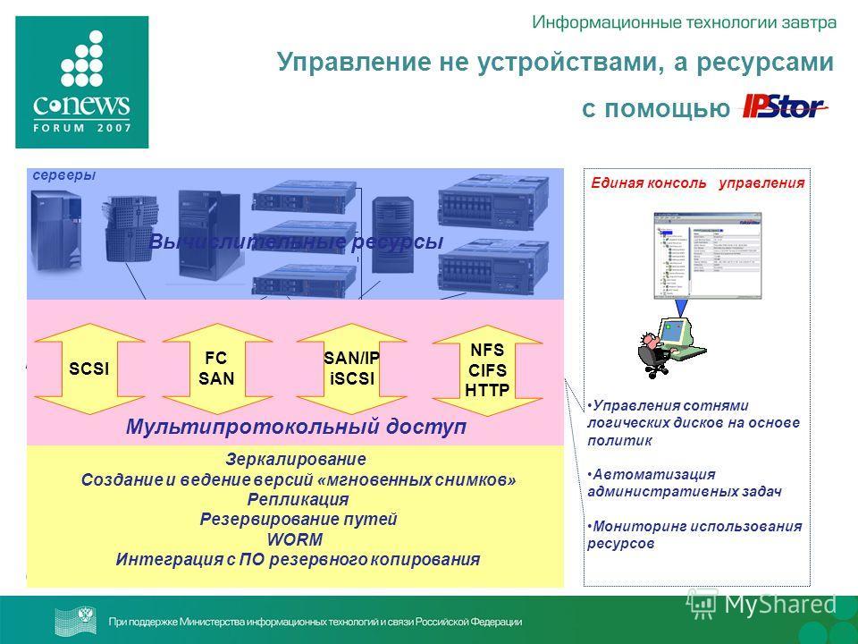 Управление не устройствами, а ресурсами с помощью серверы коммутаторы Системы хранения данных Вычислительные ресурсы Ресурсы передачи данных Ресурсы хранения данных Мультипротокольный доступ SCSI FC SAN SAN/IP iSCSI NFS CIFS HTTP Зеркалирование Созда