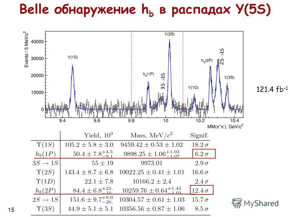 15 2S 1S 3S 1S 121.4 fb -1 Belle обнаружение h b в распадах Y(5S)