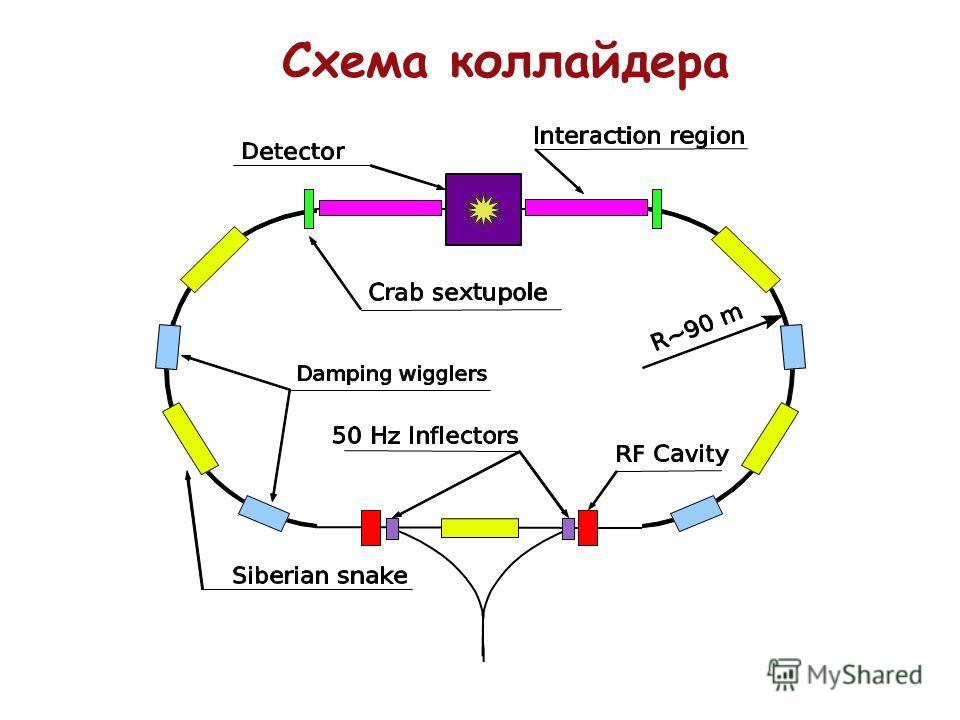 Схема коллайдера