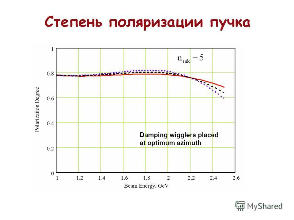 Степень поляризации пучка