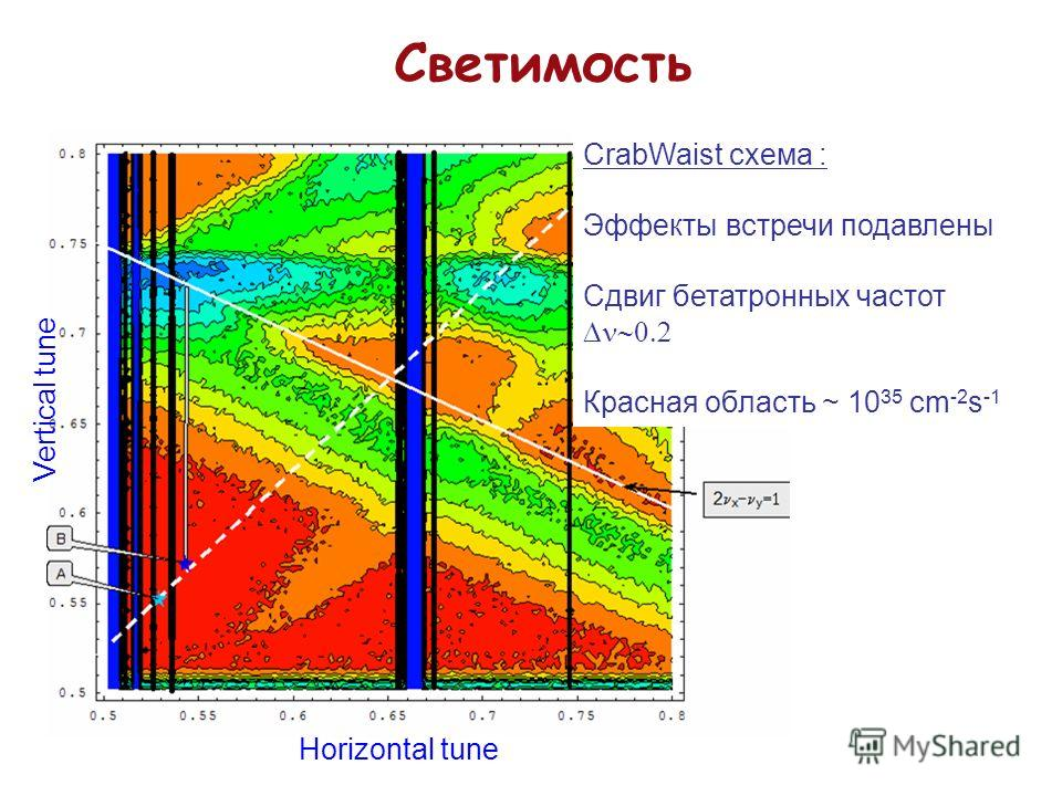 Светимость CrabWaist схема : Эффекты встречи подавлены Сдвиг бетатронных частот Красная область ~ 10 35 cm -2 s -1 Horizontal tune Vertical tune