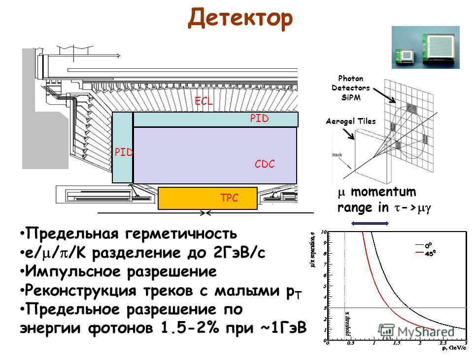 Детектор PID CDC TPC ECL Photon Detectors SiPM Aerogel Tiles Предельная герметичность e/ / /K разделение до 2ГэВ/c Импульсное разрешение Реконструкция треков с малыми p T t Предельное разрешение по энергии фотонов 1.5-2% при ~1ГэВ momentum range in -