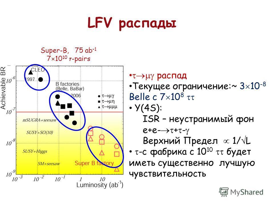 LFV распады Super-B, 75 ab -1 7 10 10 -pairs распад Текущее ограничение:~ 3 10 -8 Belle с 7 10 8 Y(4S): ISR – неустранимый фон e+e- + - Верхний Предел 1/ L -c фабрика с 10 10 будет иметь существенно лучшую чувствительность