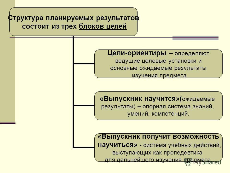 Структура планируемых результатов состоит из трех блоков целей Цели-ориентиры – определяют ведущие целевые установки и основные ожидаемые результаты изучения предмета «Выпускник научится»(ожидаемые результаты) – опорная система знаний, умений, компет