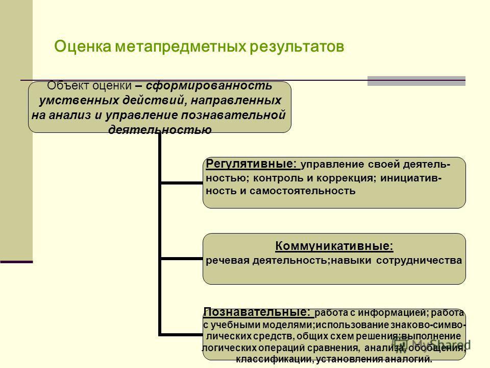 Оценка метапредметных результатов Объект оценки – сформированность умственных действий, направленных на анализ и управление познавательной деятельностью Регулятивные: управление своей деятель- ностью; контроль и коррекция; инициатив- ность и самостоя