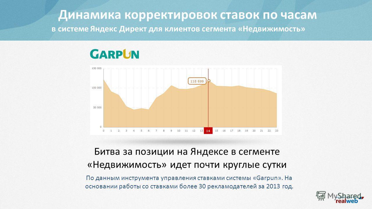 Битва за позиции на Яндексе в сегменте «Недвижимость» идет почти круглые сутки По данным инструмента управления ставками системы «Garpun». На основании работы со ставками более 30 рекламодателей за 2013 год. Динамика корректировок ставок по часам в с