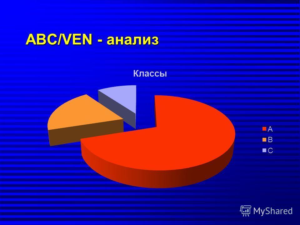АВС/VEN - анализ