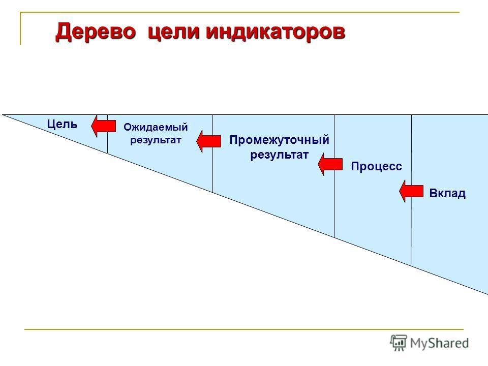 Дерево цели индикаторов Вклад Процесс Промежуточный результат Ожидаемый результат Цель