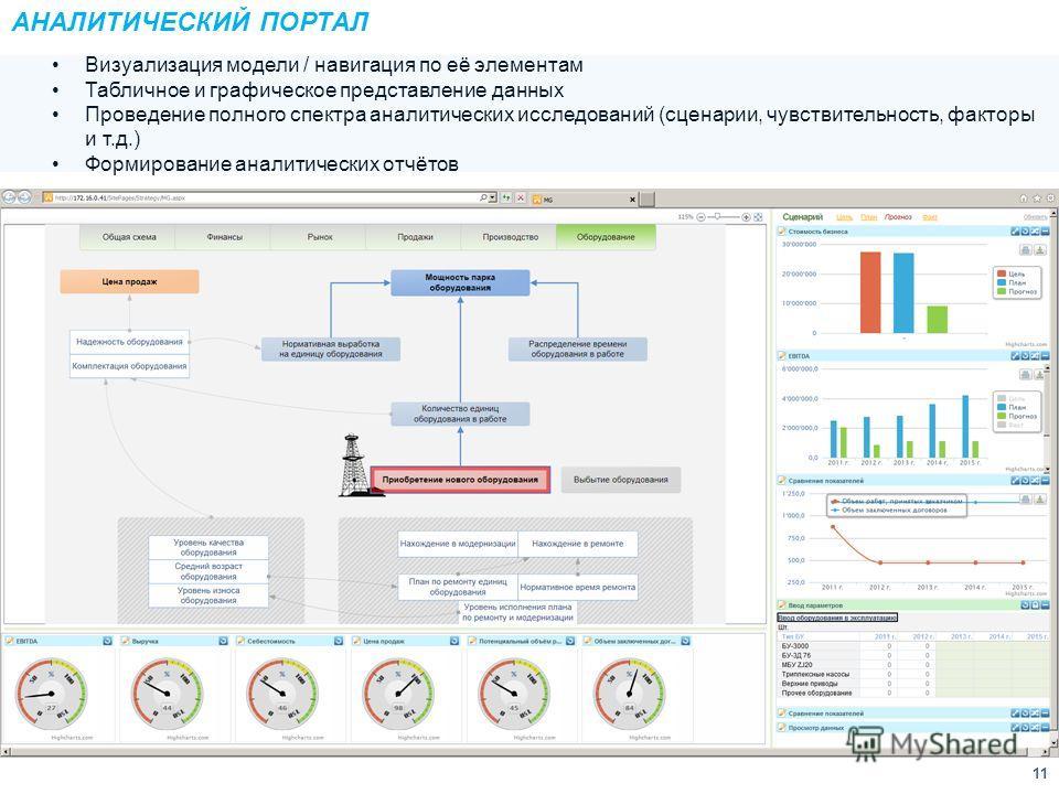 11 АНАЛИТИЧЕСКИЙ ПОРТАЛ Визуализация модели / навигация по её элементам Табличное и графическое представление данных Проведение полного спектра аналитических исследований (сценарии, чувствительность, факторы и т.д.) Формирование аналитических отчётов