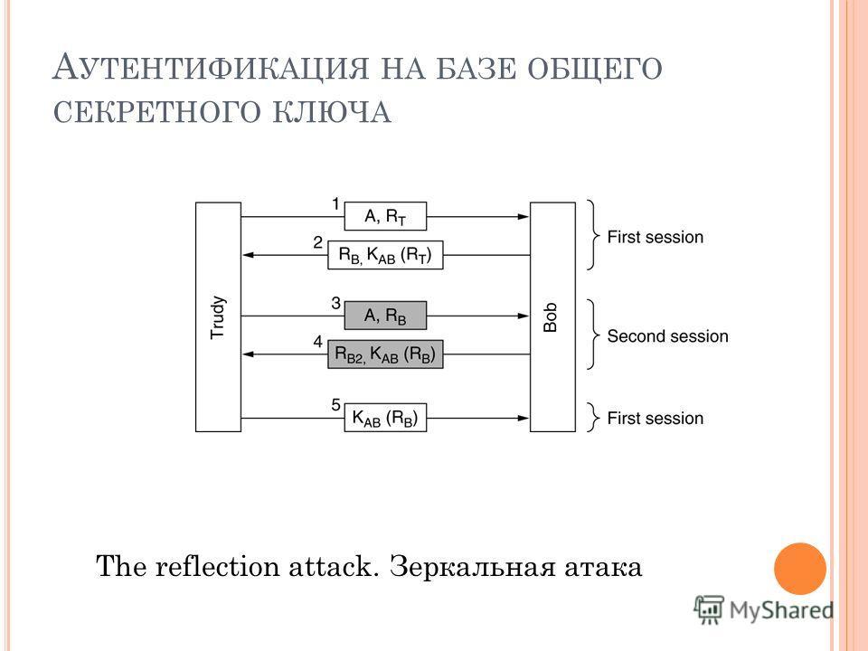 А УТЕНТИФИКАЦИЯ НА БАЗЕ ОБЩЕГО СЕКРЕТНОГО КЛЮЧА The reflection attack. Зеркальная атака
