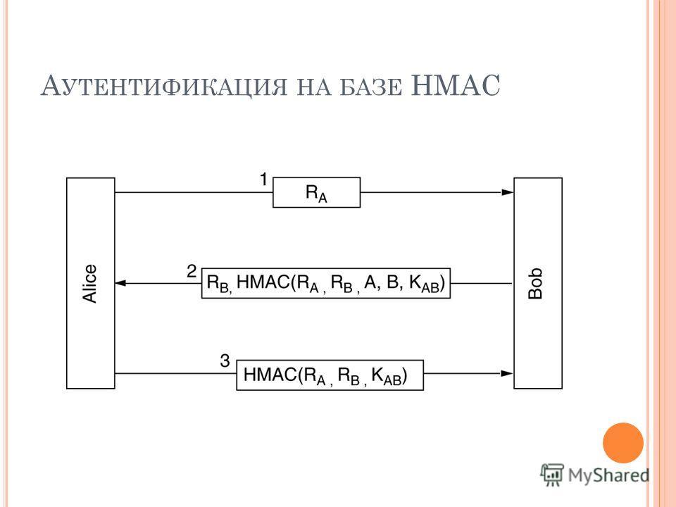 А УТЕНТИФИКАЦИЯ НА БАЗЕ HMAC