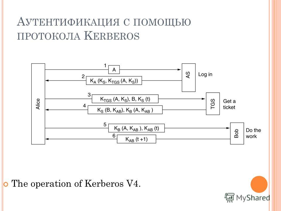 А УТЕНТИФИКАЦИЯ С ПОМОЩЬЮ ПРОТОКОЛА K ERBEROS The operation of Kerberos V4.
