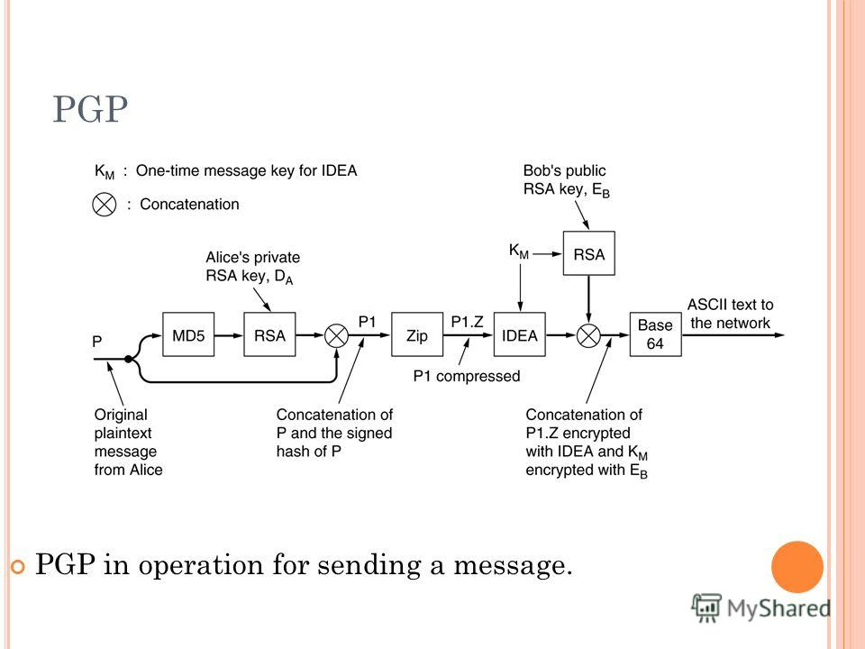 PGP PGP in operation for sending a message.