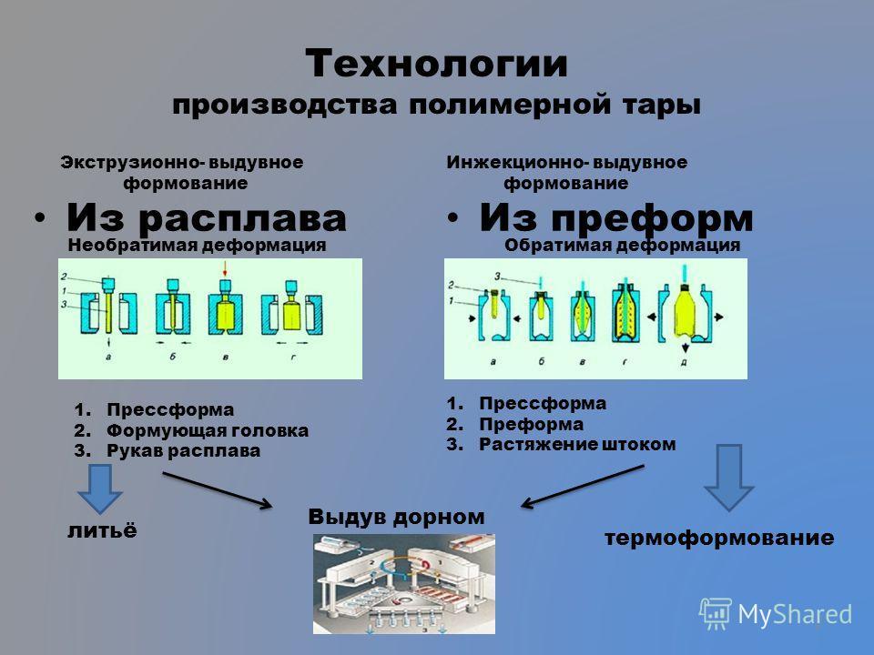 Технологии производства полимерной тары Из расплава Из преформ 1.Прессформа 2.Формующая головка 3.Рукав расплава 1.Прессформа 2.Преформа 3.Растяжение штоком Выдув дорном литьё термоформование Экструзионно- выдувное формование Инжекционно- выдувное фо