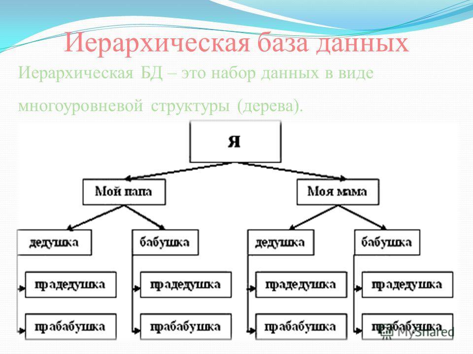 Иерархическая БД – это набор данных в виде многоуровневой структуры (дерева). Иерархическая база данных