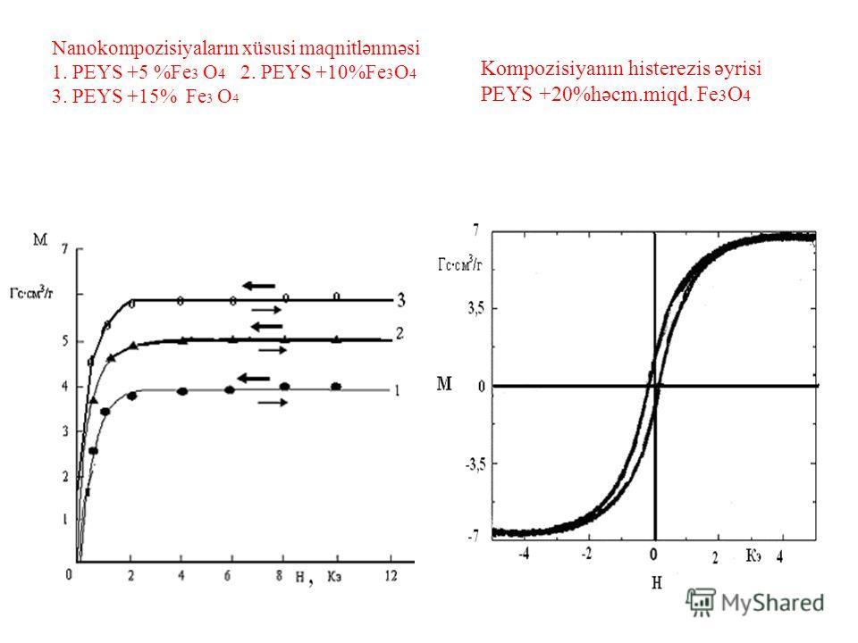 Nanokompozisiyaların xüsusi maqnitlənməsi 1. PEYS +5 %Fe 3 O 4 2. PEYS +10%Fe 3 O 4 3. PEYS +15% Fe 3 O 4 Kompozisiyanın histerezis əyrisi PEYS +20%həcm.miqd. Fe 3 O 4
