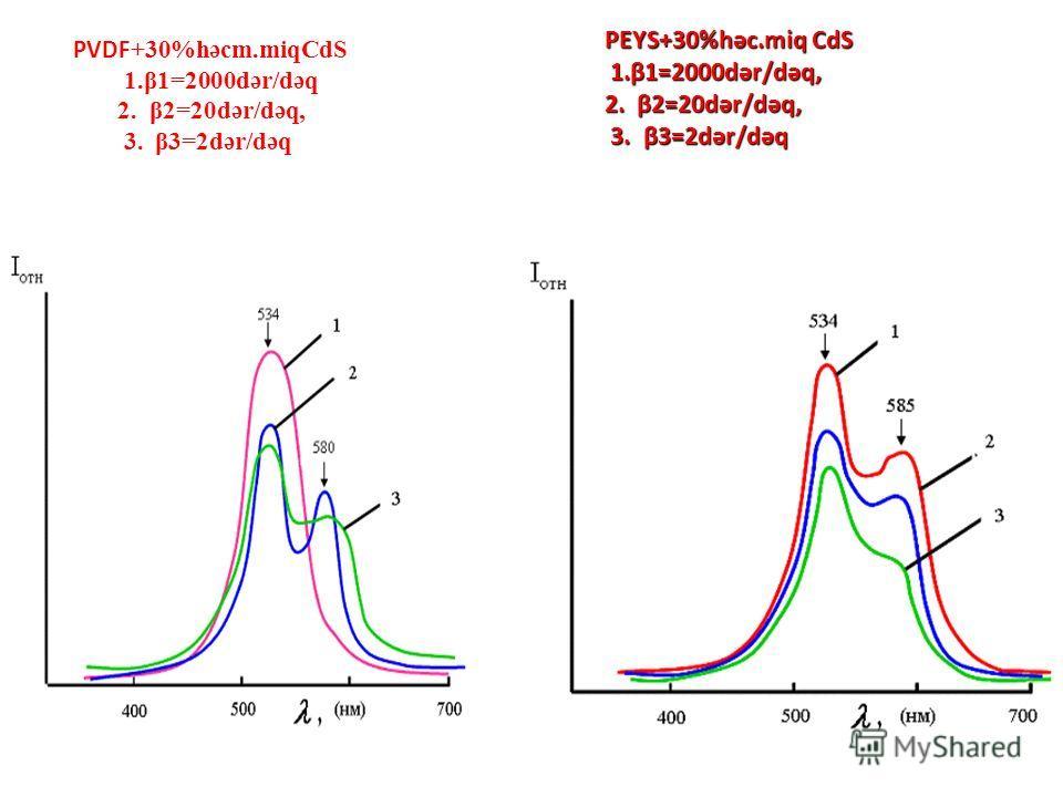 PVDF +30%həcm.miqCdS 1.β1=2000dər/dəq 2. β2=20dər/dəq, 3. β3=2dər/dəq PEYS+30%həc.miq CdS 1.β1=2000dər/dəq, 2. β2=20dər/dəq, 3. β3=2dər/dəq