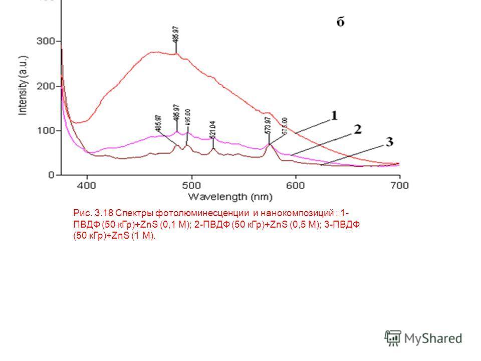 Рис. 3.18 Спектры фотолюминесценции и нанокомпозиций : 1- ПВДФ (50 кГр)+ZnS (0,1 М); 2-ПВДФ (50 кГр)+ZnS (0,5 М); 3-ПВДФ (50 кГр)+ZnS (1 М).