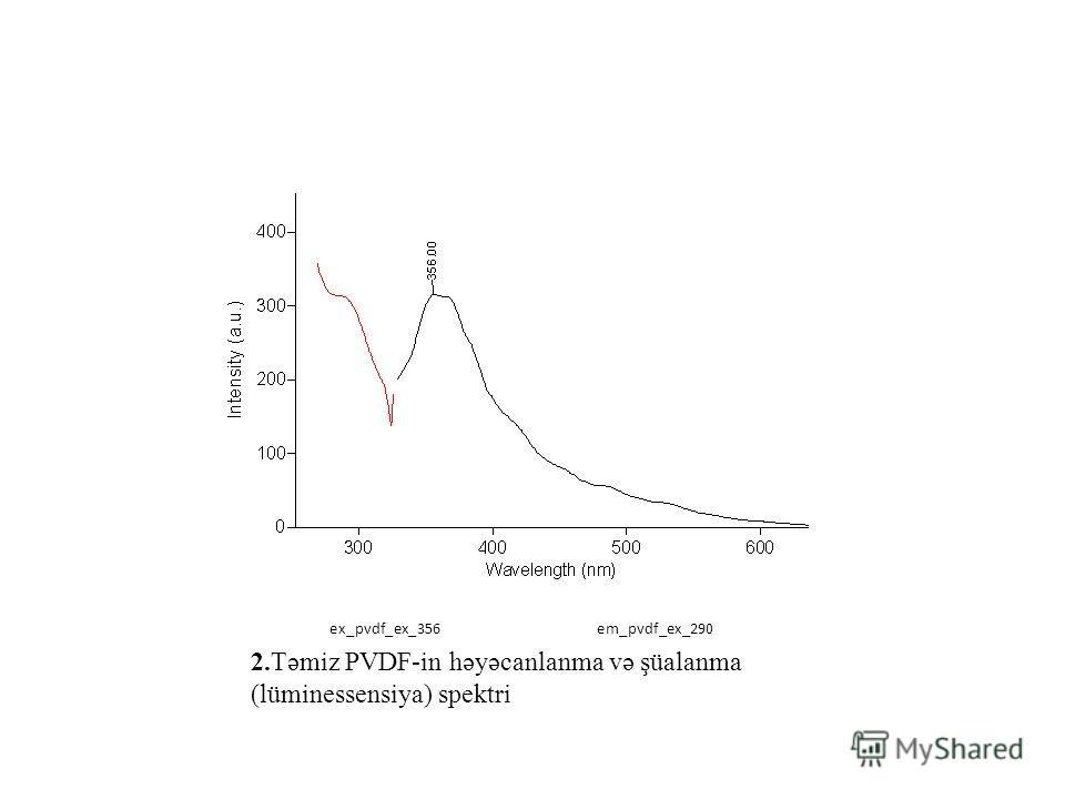 2.Təmiz PVDF-in həyəcanlanma və şüalanma (lüminessensiya) spektri ex_pvdf_ex_356 em_pvdf_ex_290