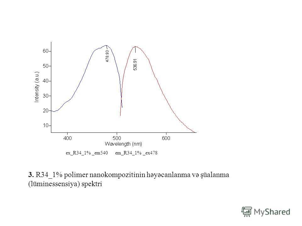 3. R34_1% polimer nanokompozitinin həyəcanlanma və şüalanma (lüminessensiya) spektri ex_R34_1% _em540 em_R34_1% _ex478