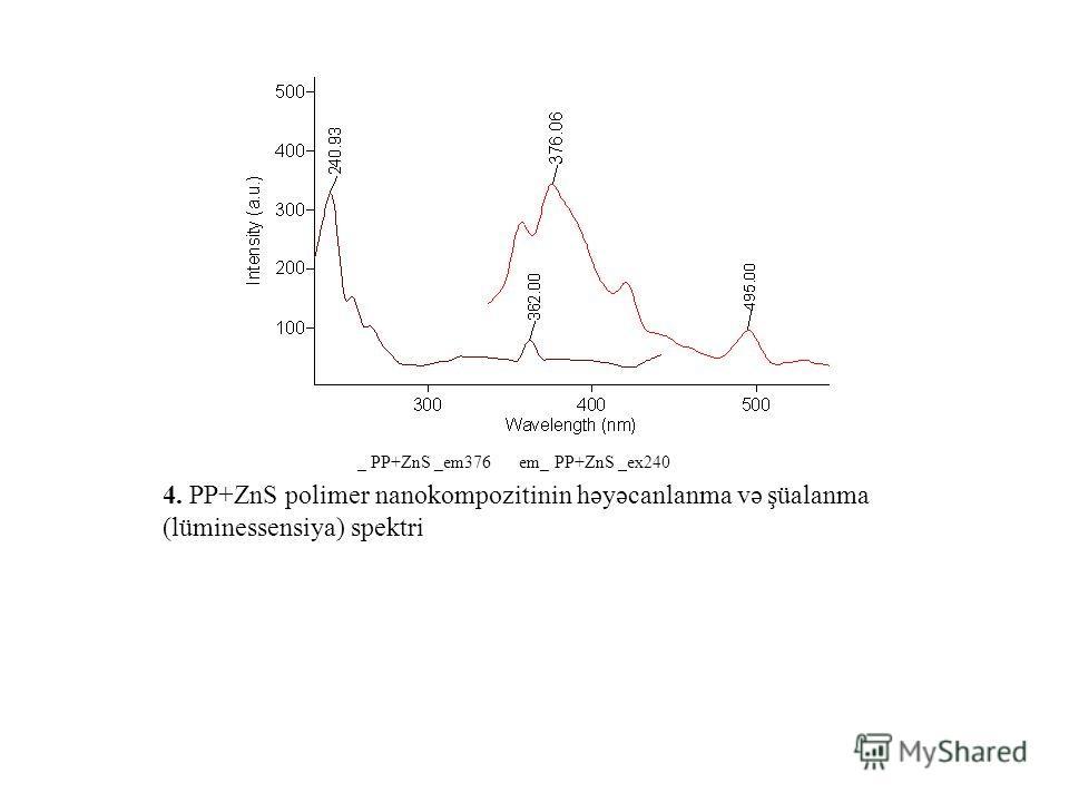 4. PP+ZnS polimer nanokompozitinin həyəcanlanma və şüalanma (lüminessensiya) spektri _ PP+ZnS _em376em_ PP+ZnS _ex240