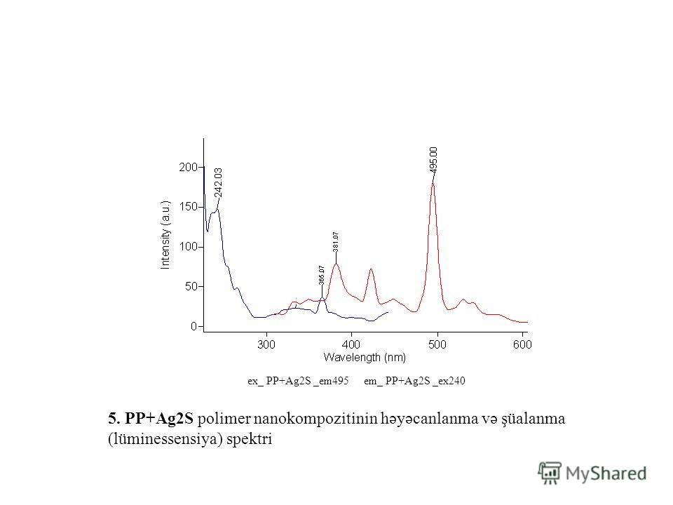 ex_ PP+Ag2S _em495 em_ PP+Ag2S _ex240 5. PP+Ag2S polimer nanokompozitinin həyəcanlanma və şüalanma (lüminessensiya) spektri