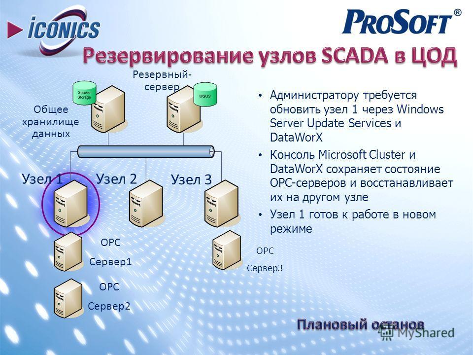 Администратору требуется обновить узел 1 через Windows Server Update Services и DataWorX Консоль Microsoft Cluster и DataWorX сохраняет состояние ОРС-серверов и восстанавливает их на другом узле Узел 1 готов к работе в новом режиме ОРС Сервер1 ОРС Се