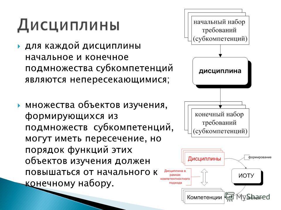 для каждой дисциплины начальное и конечное подмножества субкомпетенций являются непересекающимися; множества объектов изучения, формирующихся из подмножеств субкомпетенций, могут иметь пересечение, но порядок функций этих объектов изучения должен пов