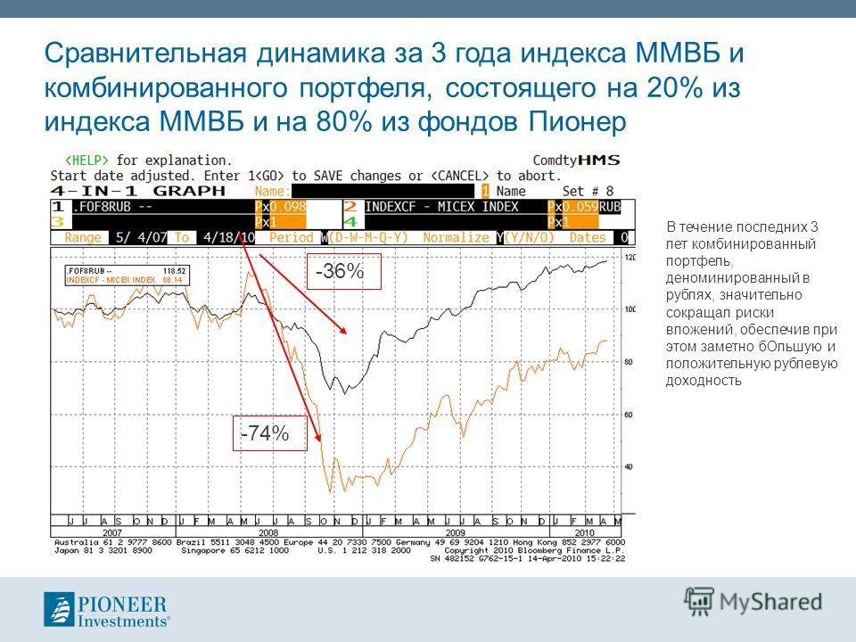Сравнительная динамика за 3 года индекса ММВБ и комбинированного портфеля, состоящего на 20% из индекса ММВБ и на 80% из фондов Пионер -74% -36% В течение последних 3 лет комбинированный портфель, деноминированный в рублях, значительно сокращал риски