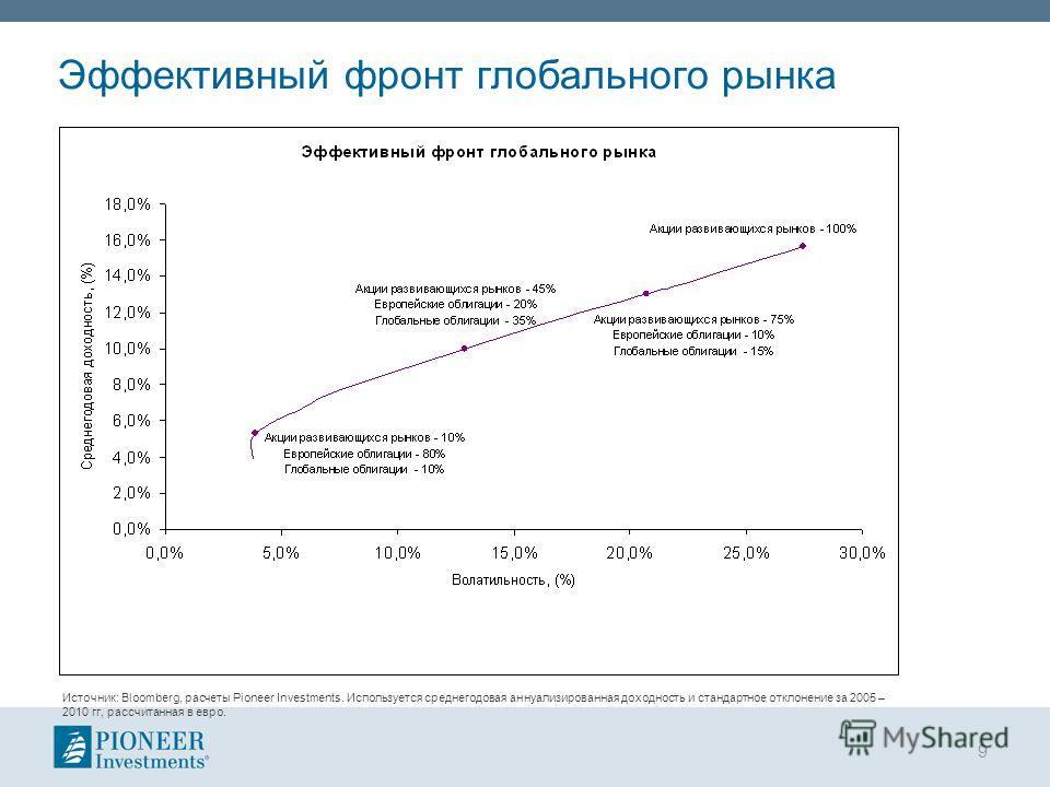 Эффективный фронт глобального рынка 9 Источник: Bloomberg, расчеты Pioneer Investments. Используется среднегодовая аннуализированная доходность и стандартное отклонение за 2005 – 2010 гг, рассчитанная в евро.