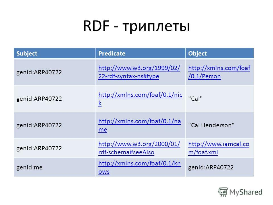 RDF - триплеты SubjectPredicateObject genid:ARP40722 http://www.w3.org/1999/02/ 22-rdf-syntax-ns#type http://xmlns.com/foaf /0.1/Person genid:ARP40722 http://xmlns.com/foaf/0.1/nic k
