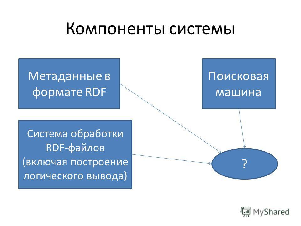 Компоненты системы Поисковая машина Метаданные в формате RDF Система обработки RDF-файлов (включая построение логического вывода) ?